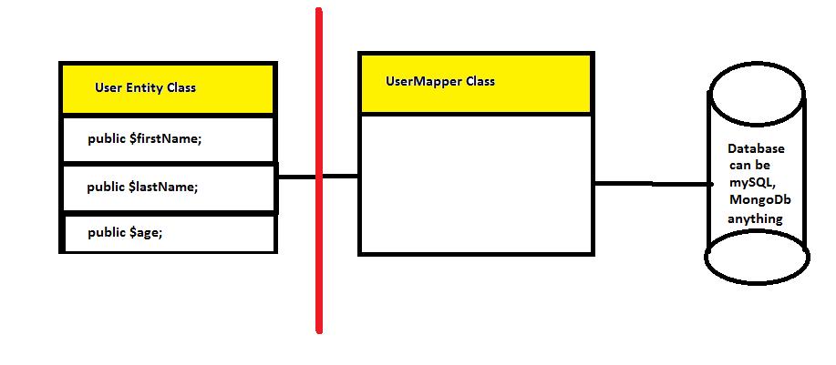 datamapper pattern php