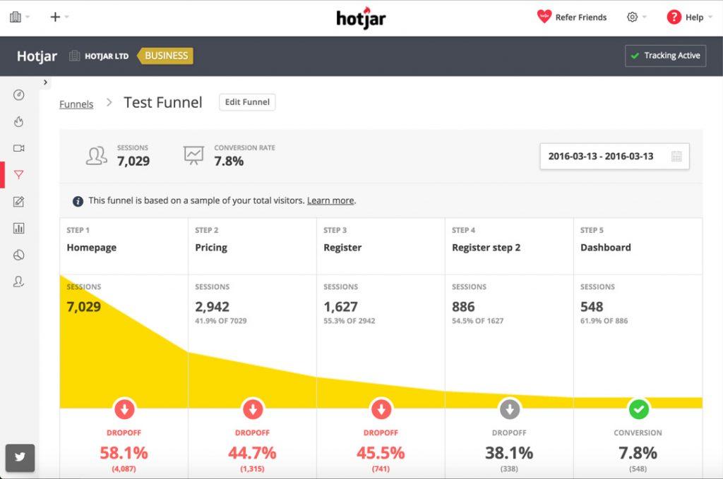 conversion funnel dashboard on hotjar