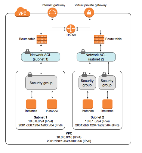 security group and network acl placed in an Amazon VPC