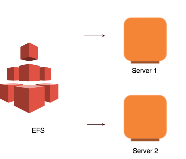 Hosting a Scalable WordPress Architecture on AWS | Infinity++