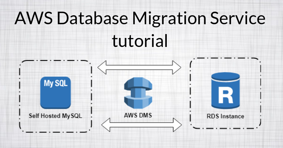 AWS Database migration service for MySQL databases tutorial