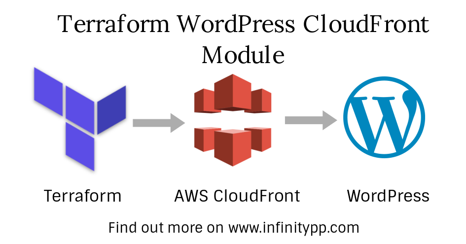Terraform module for configuring WordPress with CloudFront