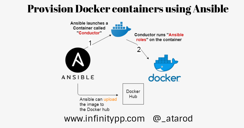 Ansible Docker - Provisioning Docker images using Ansible