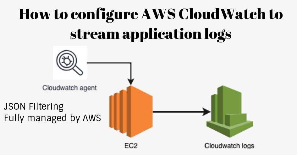 Streaming application logs to CloudWatch - ELK Alternative