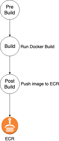CodeBuild process to ECR